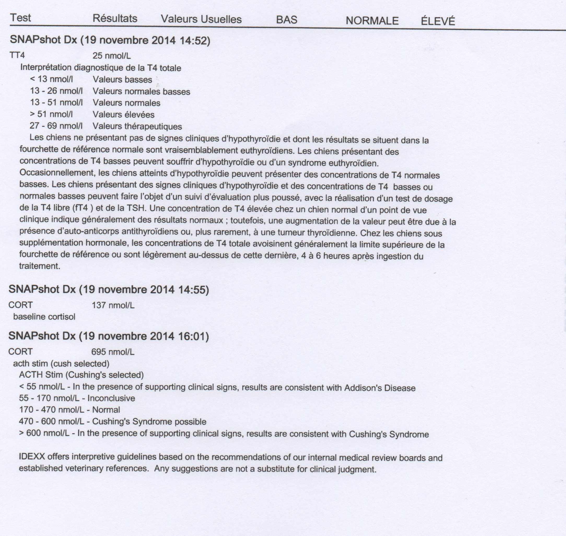 Résultat d'analyse concernant le syndrome de Cushing.